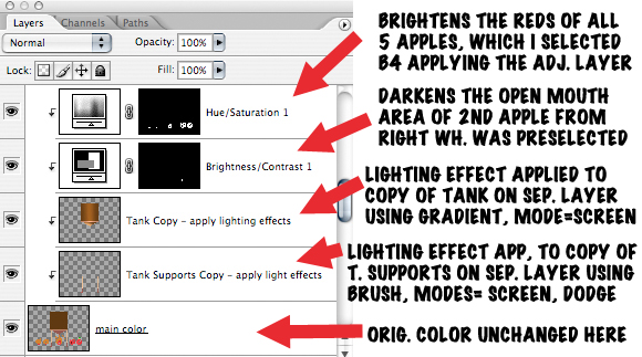 Photoshop Layers window showing adjustment and lighting effects layers for illustration with text explaining the color and lighting effects each layer is having on illustration in non-destructive way without changing original base color on separate layer