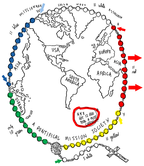 Catholic mission rosary with colored beads crucifix forming outline of globe with major continents misshapen too many red beads