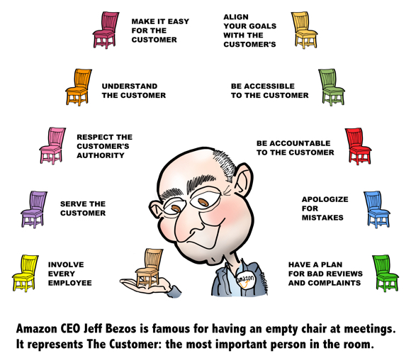 detail image Customer Service Amazon Style infographic CEO Jeff Bezos holding little chair symbolizing The Customer as most important person in room