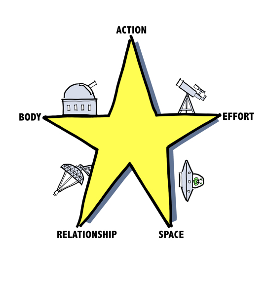 5-pointed star spot drawings of observatory, telescope, radar, spaceship, alien text body, action, effort, space, relationship