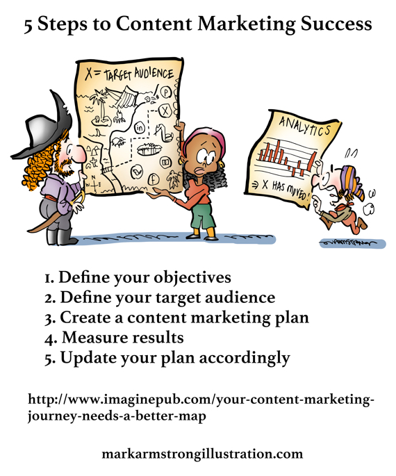 5 steps to content marketing plan success pirate treasure map x marks the spot metrics analytics show target audience location has shifted